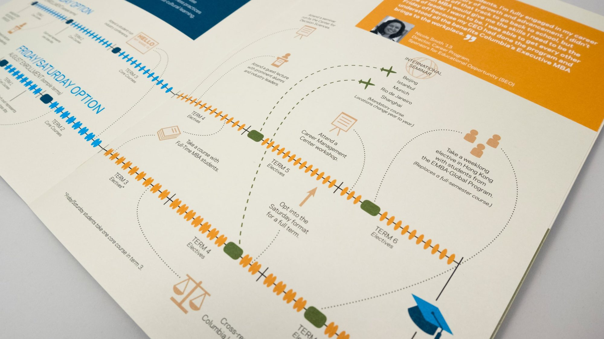 Detail of timeline infographic showing more of iconography