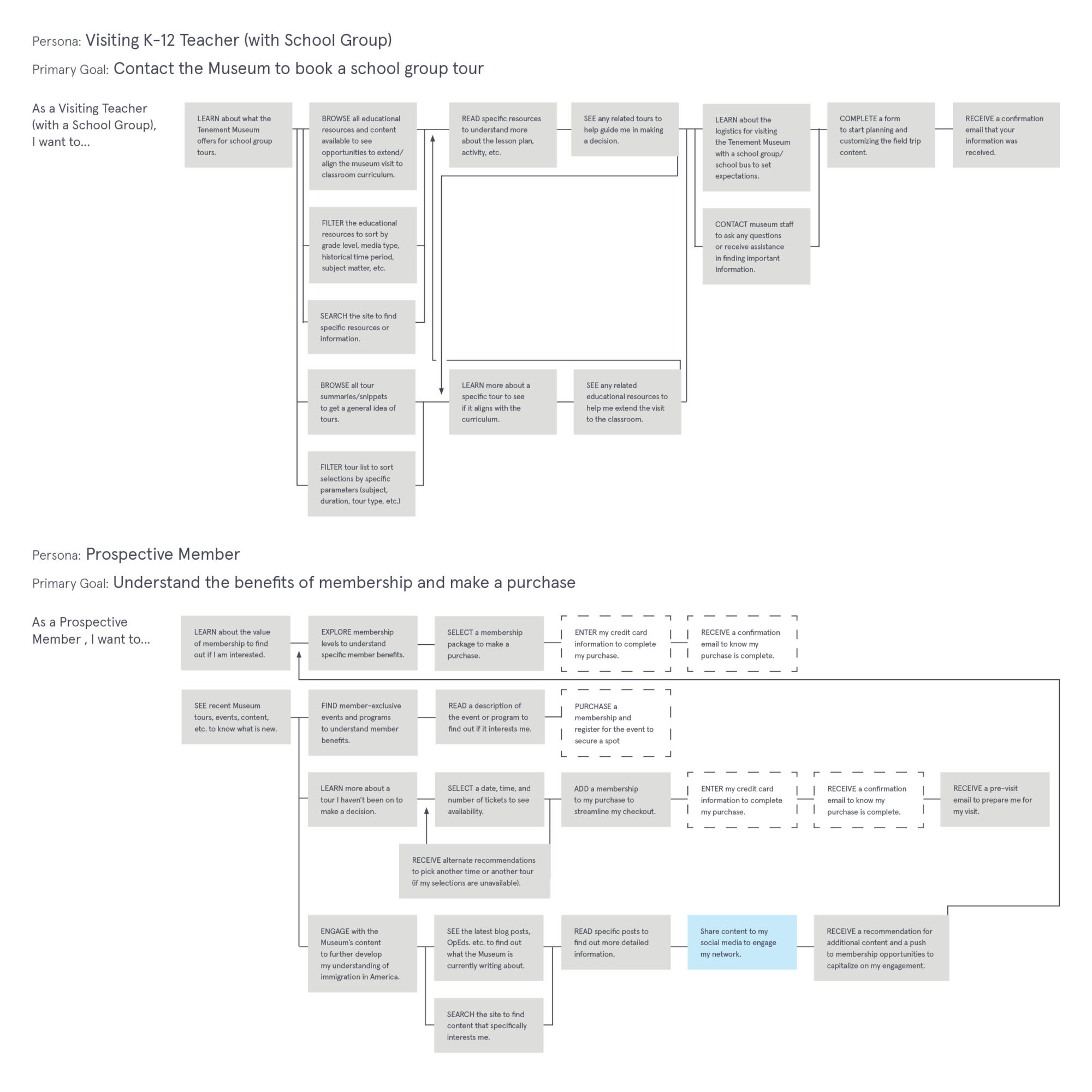User flow diagrams for a teacher planning a school visit and a prospective member.